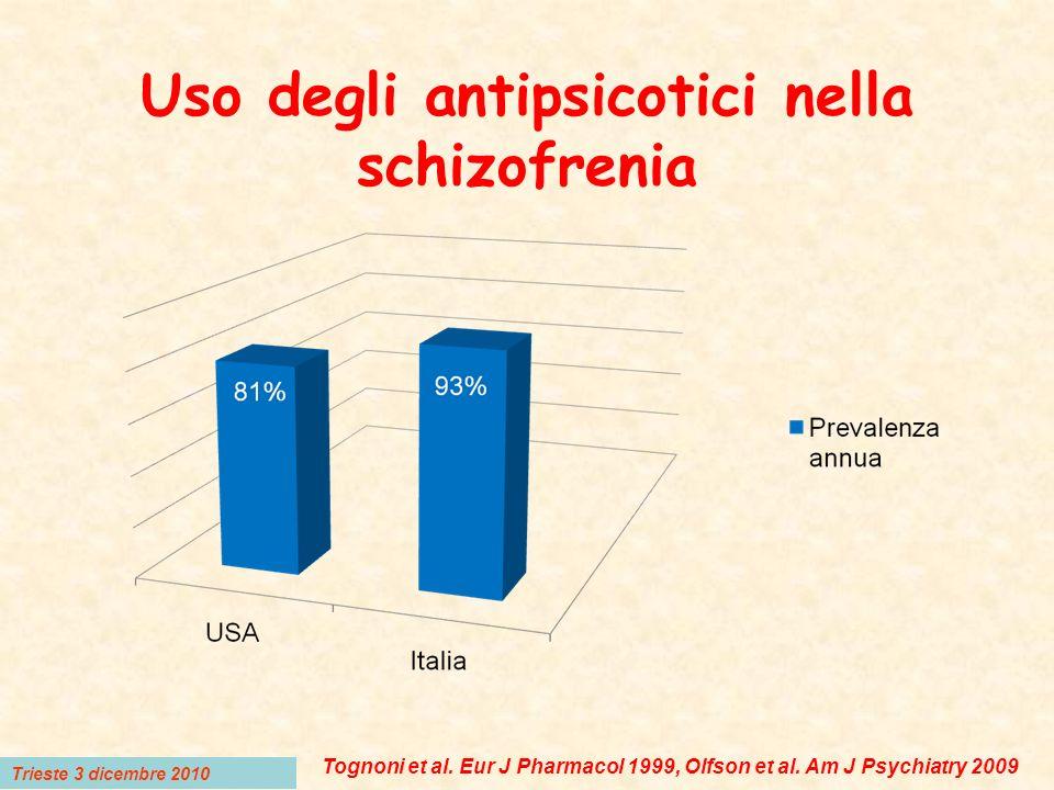Confronto tra SGA e placebo Metanalisi degli studi clinici controllati FarmacoN% risposta% risposta placeboNNT (IC) Aripiprazolo112336.221.47 (5-10) Olanzapina58246.626.77 (5-16) Risperidone99756.430.44 (3-6) Quetiapina75043.134.1NV Aloperidolo144029.319.59 (6-15) Trieste 3 Dicembre 2008 Leucht et al.