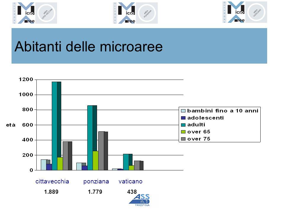 Abitanti delle microaree cittavecchiaponzianavaticano 1.8891.779438