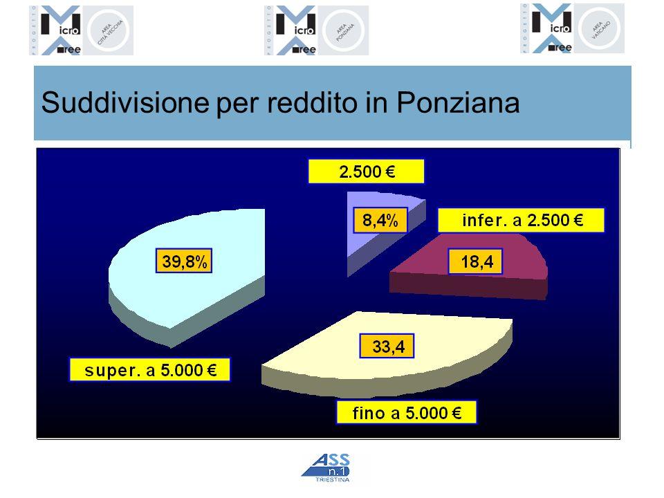 Suddivisione per reddito in Ponziana