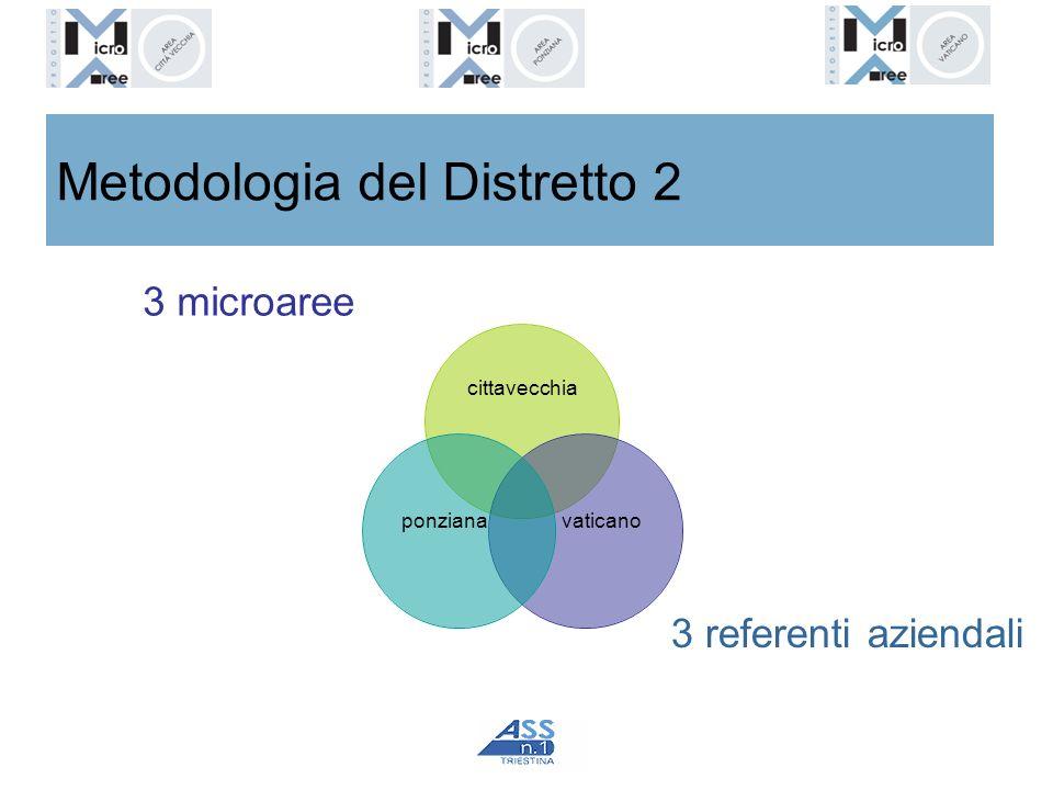 Metodologia del Distretto 2 cittavecchia 3 microaree 3 referenti aziendali ponzianavaticano