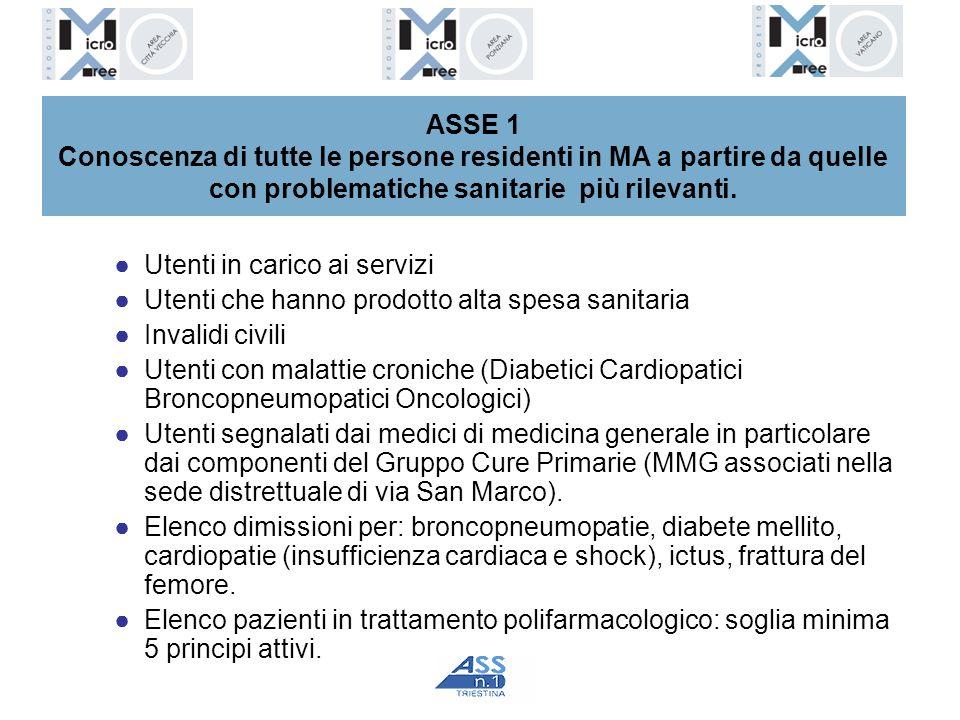 ASSE 1 Conoscenza di tutte le persone residenti in MA a partire da quelle con problematiche sanitarie più rilevanti. Utenti in carico ai servizi Utent