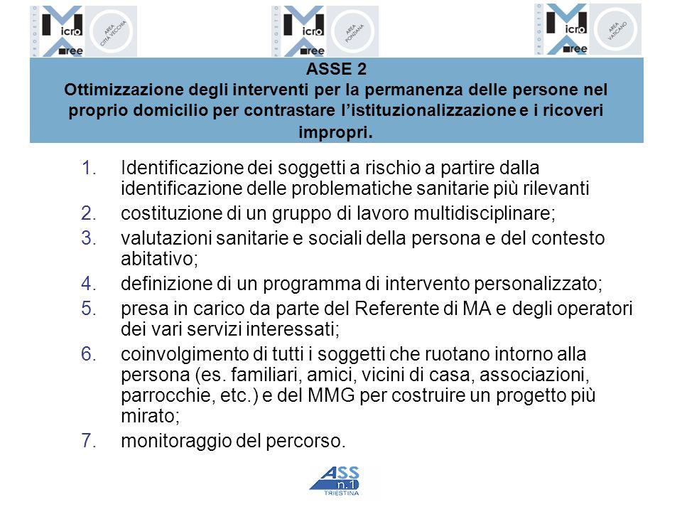 ASSE 2 Ottimizzazione degli interventi per la permanenza delle persone nel proprio domicilio per contrastare listituzionalizzazione e i ricoveri impro