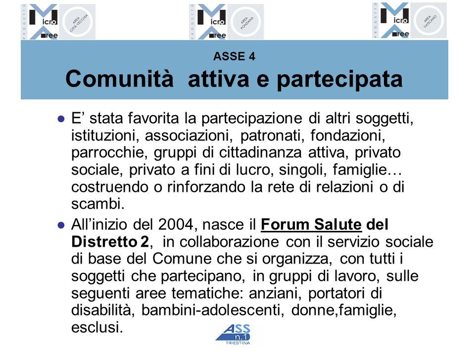 ASSE 4 Comunità attiva e partecipata E stata favorita la partecipazione di altri soggetti, istituzioni, associazioni, patronati, fondazioni, parrocchi