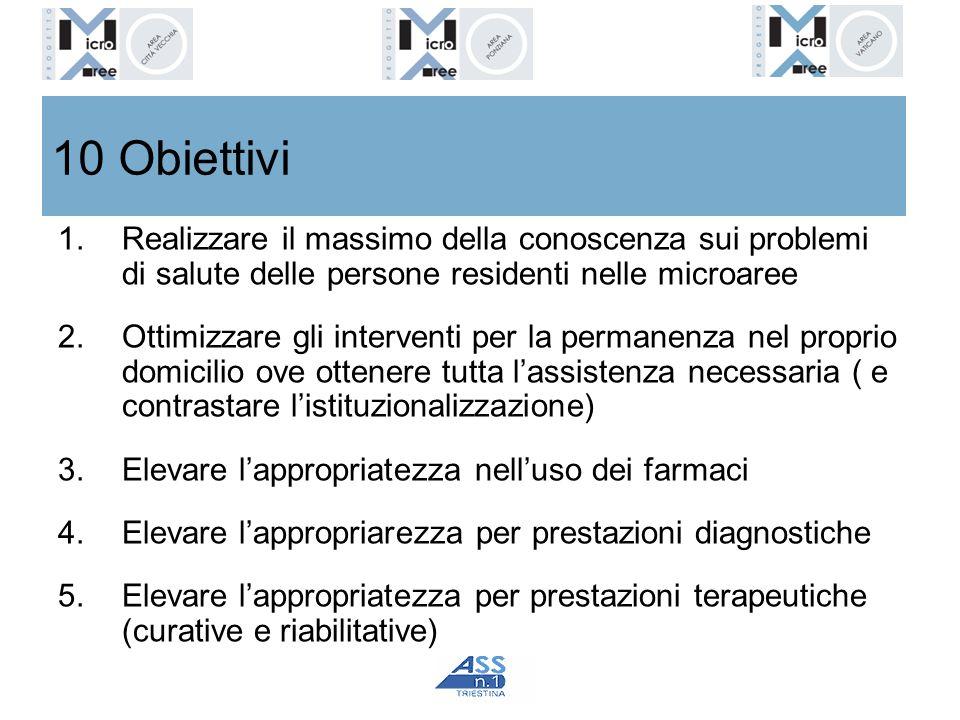 10 Obiettivi 1.Realizzare il massimo della conoscenza sui problemi di salute delle persone residenti nelle microaree 2.Ottimizzare gli interventi per