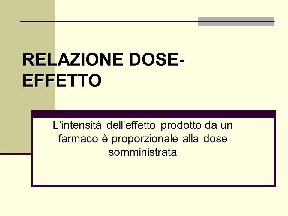 RELAZIONE DOSE- EFFETTO Lintensità delleffetto prodotto da un farmaco è proporzionale alla dose somministrata