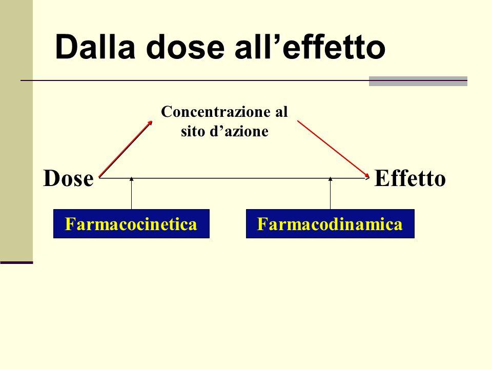 Dalla dose alleffetto DoseEffetto Concentrazione al sito dazione FarmacocineticaFarmacodinamica