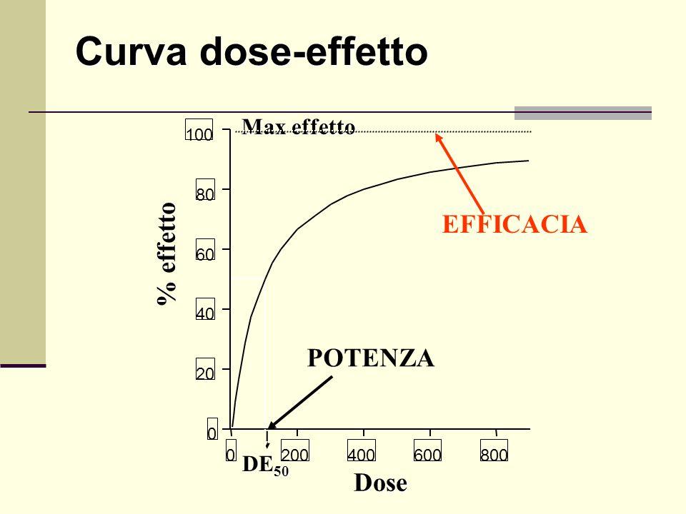 0 20 40 60 80 100 0200400600800 Curva dose-effetto % effetto Dose DE 50 Max effetto EFFICACIA POTENZA