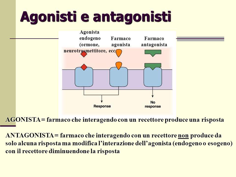 Agonisti e antagonisti AGONISTA = farmaco che interagendo con un recettore produce una risposta ANTAGONISTA = farmaco che interagendo con un recettore