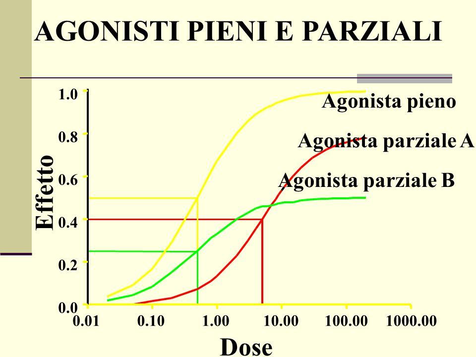 Dose Effetto 0.010.101.0010.00100.001000.00 0.0 0.2 0.4 0.6 0.8 1.0 Agonista parziale B Agonista pieno Agonista parziale A AGONISTI PIENI E PARZIALI