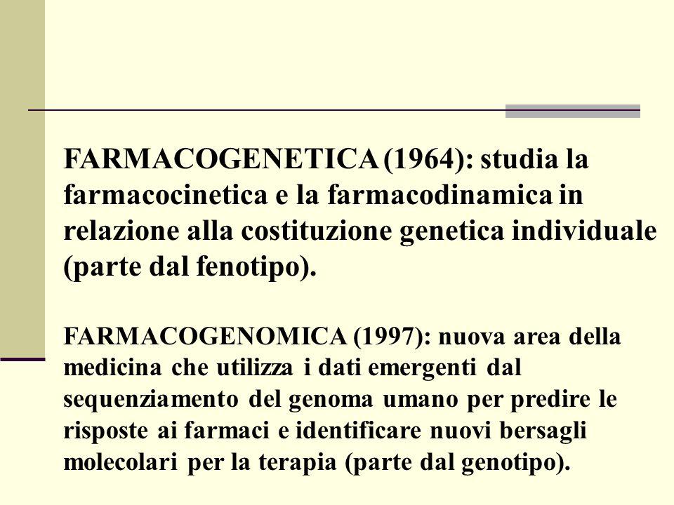 FARMACOGENETICA (1964): studia la farmacocinetica e la farmacodinamica in relazione alla costituzione genetica individuale (parte dal fenotipo). FARMA