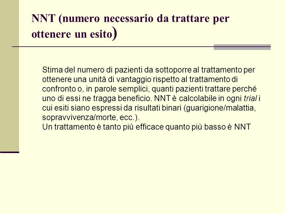NNT (numero necessario da trattare per ottenere un esito ) Stima del numero di pazienti da sottoporre al trattamento per ottenere una unità di vantagg