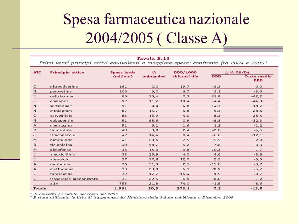 Spesa farmaceutica nazionale 2004/2005 ( Classe A)