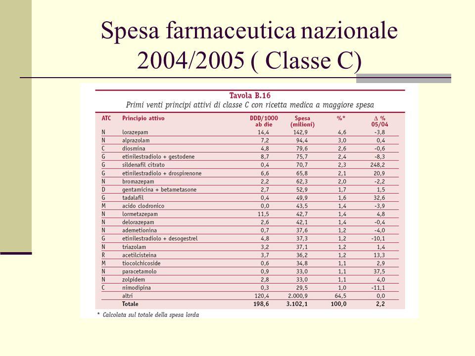 Spesa farmaceutica nazionale 2004/2005 ( Classe C)