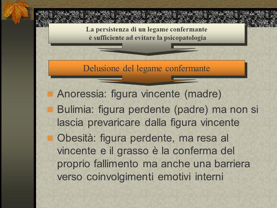 Anoressia: figura vincente (madre) Bulimia: figura perdente (padre) ma non si lascia prevaricare dalla figura vincente Obesità: figura perdente, ma re