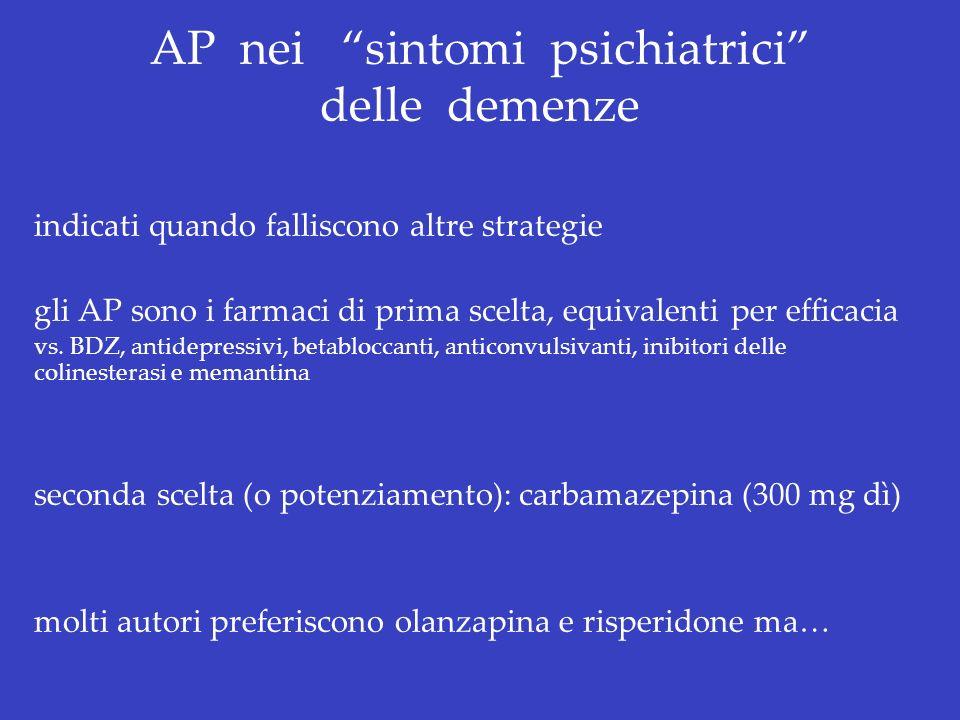 AP nei sintomi psichiatrici delle demenze indicati quando falliscono altre strategie gli AP sono i farmaci di prima scelta, equivalenti per efficacia
