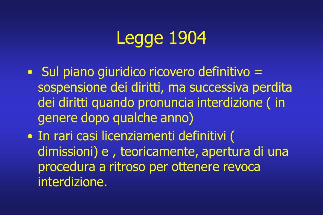 Legge 1904 Sul piano giuridico ricovero definitivo = sospensione dei diritti, ma successiva perdita dei diritti quando pronuncia interdizione ( in gen