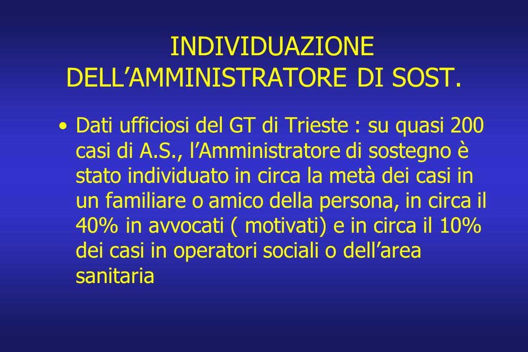 INDIVIDUAZIONE DELLAMMINISTRATORE DI SOST. Dati ufficiosi del GT di Trieste : su quasi 200 casi di A.S., lAmministratore di sostegno è stato individua