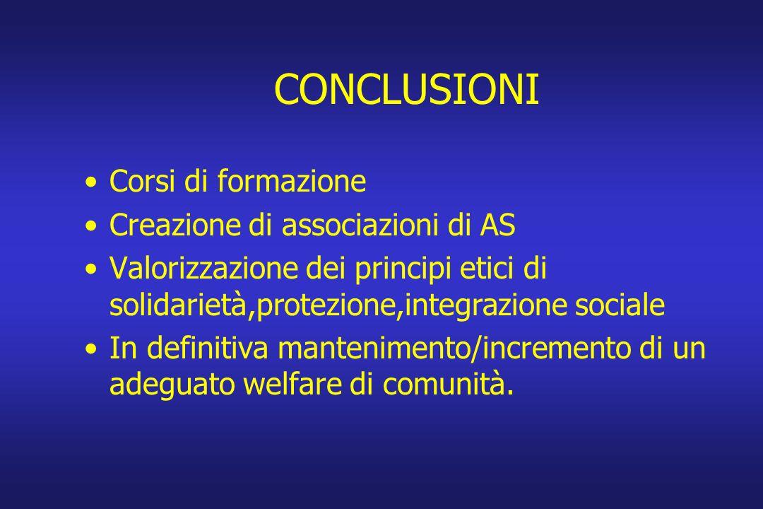 CONCLUSIONI Corsi di formazione Creazione di associazioni di AS Valorizzazione dei principi etici di solidarietà,protezione,integrazione sociale In definitiva mantenimento/incremento di un adeguato welfare di comunità.