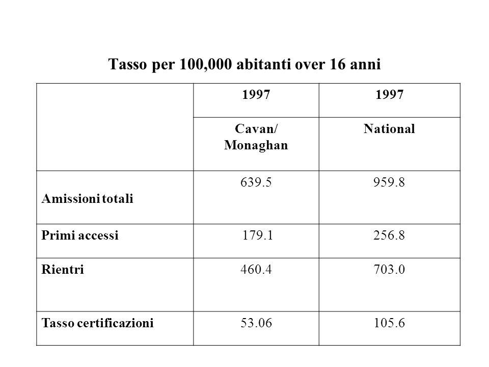 Rates per 100,000 of the population over 16 years 2000 Cavan/ Monaghan National Amissioni totali297.2901.0 Primi accessi104.8270.5 Rientri192.4630.5 Tasso certificazioni41.1397.0