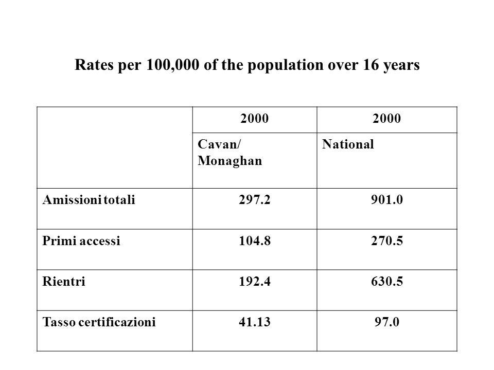 Rates per 100,000 of the population over 16 years 2001 Cavan/ Monaghan National Amissioni totali270.7907.1 Primi accessi95.5270.9 Rientri175.2636.2 Tasso certificazioni59.799.0