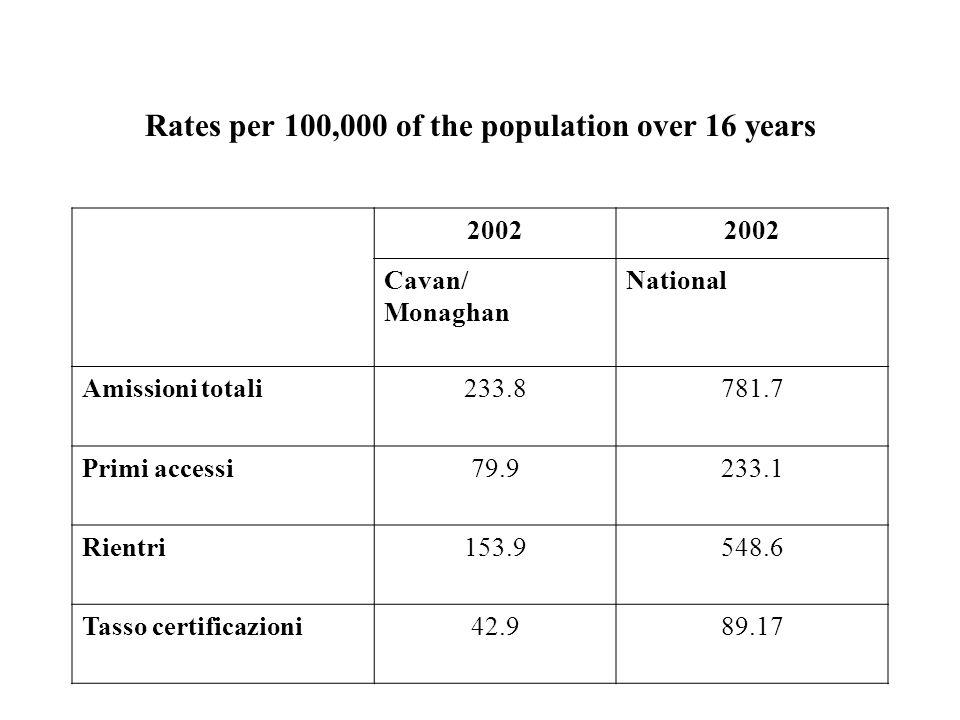 Rates per 100,000 of the population over 16 years 2003 Cavan /Monaghan National Amissioni totali252760.4 Primi accessi84.8219.8 Rientri167.2540.62 Tasso certificazioni60.180.4