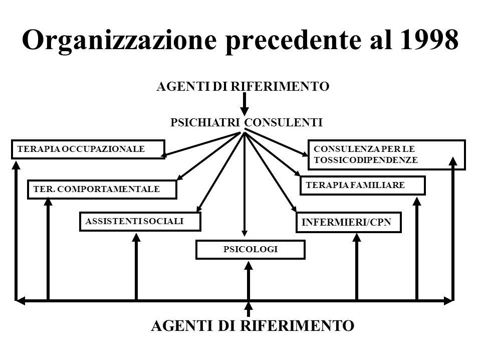 STILE DI LEADERSHIP E MANAGEMENT ORIZZONTALE GRUPPO DEI PARI, COLLETTIVO, COLLABORATIVO, COMUNICATIVO (OPERATIVO) PIANIFICAZIONE CONDIVISA, RESPONSABILITA CONTABILE E DI RISULTATO PROCESSO DECISIONALE FLESSIBILE, AUTONOMO, COMPETENTE.