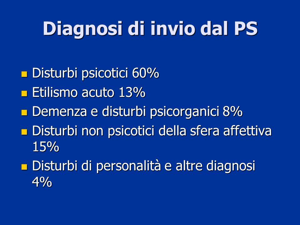Diagnosi di invio dal PS Disturbi psicotici 60% Disturbi psicotici 60% Etilismo acuto 13% Etilismo acuto 13% Demenza e disturbi psicorganici 8% Demenz