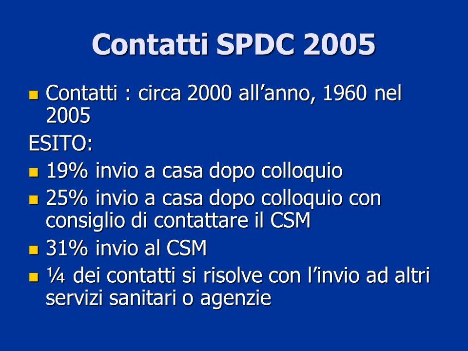 Contatti SPDC 2005 Contatti : circa 2000 allanno, 1960 nel 2005 Contatti : circa 2000 allanno, 1960 nel 2005ESITO: 19% invio a casa dopo colloquio 19%