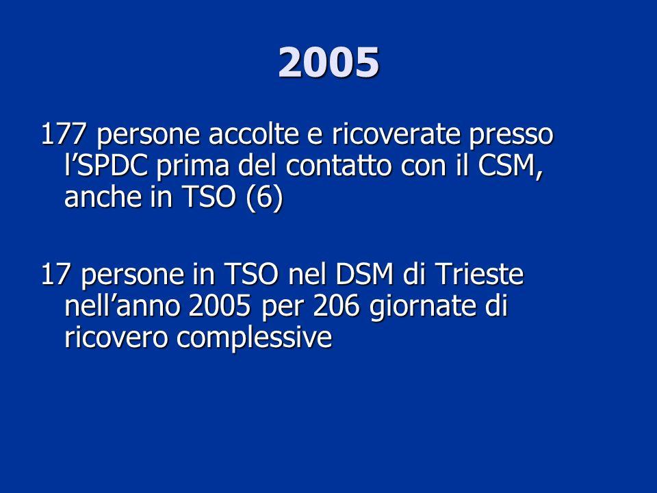 2005 177 persone accolte e ricoverate presso lSPDC prima del contatto con il CSM, anche in TSO (6) 17 persone in TSO nel DSM di Trieste nellanno 2005