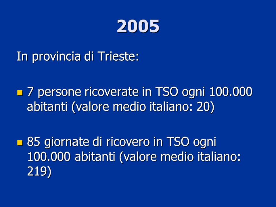 2005 In provincia di Trieste: 7 persone ricoverate in TSO ogni 100.000 abitanti (valore medio italiano: 20) 7 persone ricoverate in TSO ogni 100.000 a