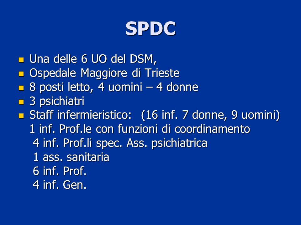 SPDC Una delle 6 UO del DSM, Una delle 6 UO del DSM, Ospedale Maggiore di Trieste Ospedale Maggiore di Trieste 8 posti letto, 4 uomini – 4 donne 8 pos