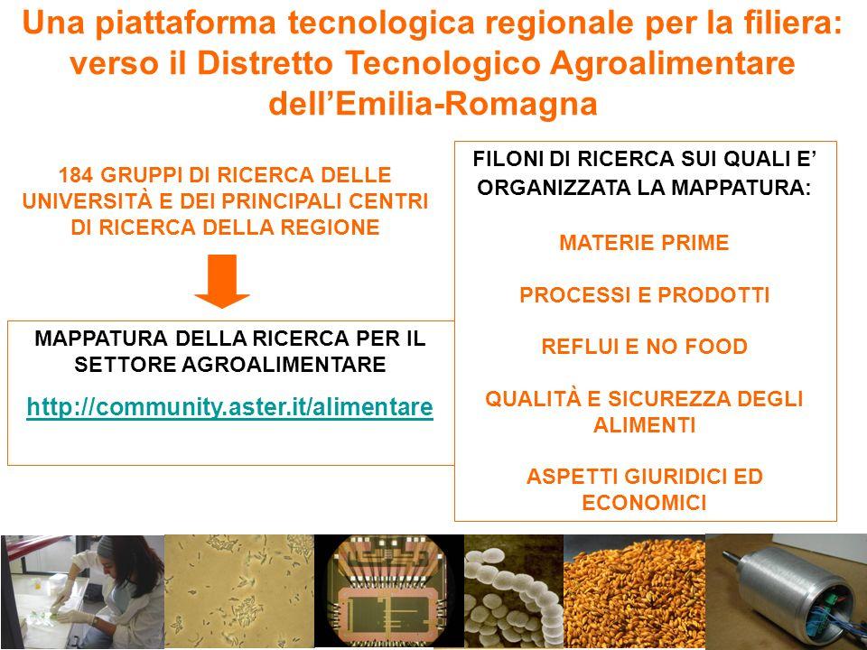 Una piattaforma tecnologica regionale per la filiera: verso il Distretto Tecnologico Agroalimentare dellEmilia-Romagna MAPPATURA DELLA RICERCA PER IL SETTORE AGROALIMENTARE http://community.aster.it/alimentare 184 GRUPPI DI RICERCA DELLE UNIVERSITÀ E DEI PRINCIPALI CENTRI DI RICERCA DELLA REGIONE FILONI DI RICERCA SUI QUALI E ORGANIZZATA LA MAPPATURA: MATERIE PRIME PROCESSI E PRODOTTI REFLUI E NO FOOD QUALITÀ E SICUREZZA DEGLI ALIMENTI ASPETTI GIURIDICI ED ECONOMICI