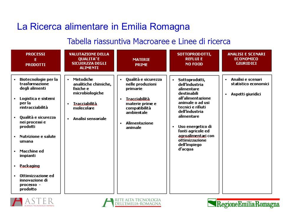 La Ricerca alimentare in Emilia Romagna Tabella riassuntiva Macroaree e Linee di ricerca