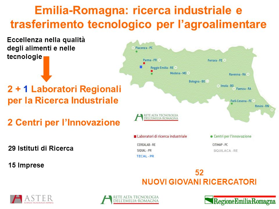 TECAL - PR Emilia-Romagna: ricerca industriale e trasferimento tecnologico per lagroalimentare Eccellenza nella qualità degli alimenti e nelle tecnologie 2 + 1 Laboratori Regionali per la Ricerca Industriale 2 Centri per lInnovazione 29 Istituti di Ricerca 15 Imprese 52 NUOVI GIOVANI RICERCATORI SIQUILACA - RE
