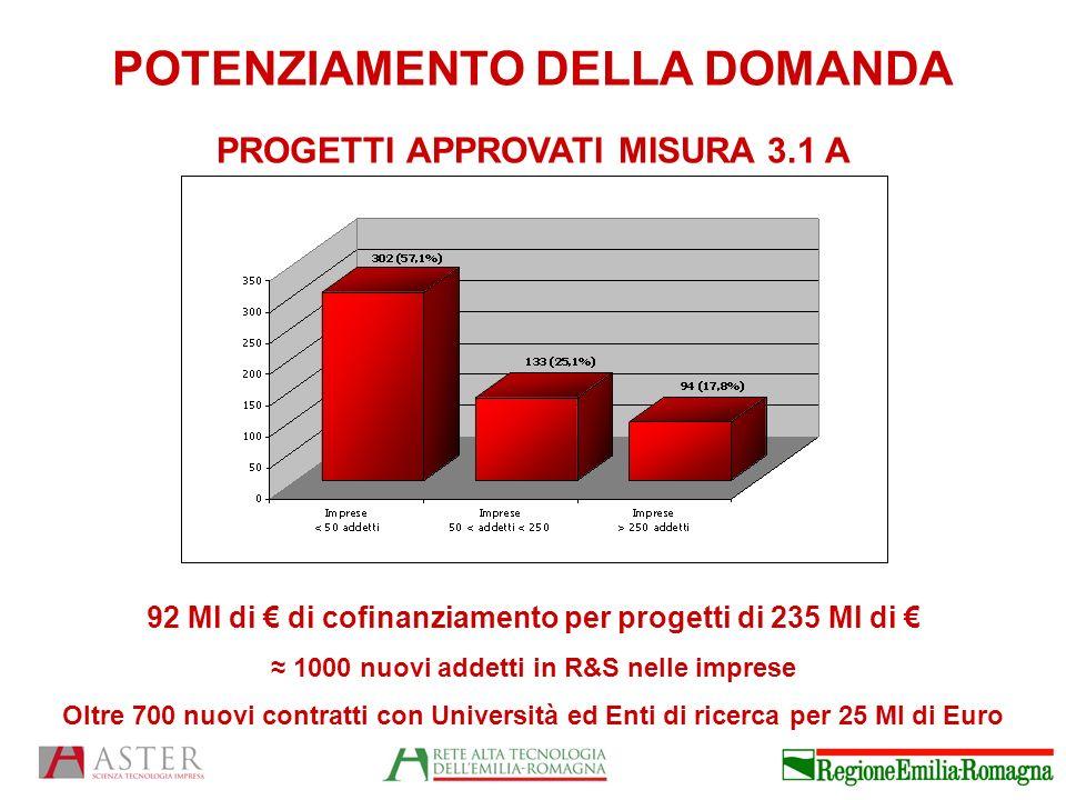 POTENZIAMENTO DELLA DOMANDA 92 Ml di di cofinanziamento per progetti di 235 Ml di 1000 nuovi addetti in R&S nelle imprese Oltre 700 nuovi contratti con Università ed Enti di ricerca per 25 Ml di Euro PROGETTI APPROVATI MISURA 3.1 A
