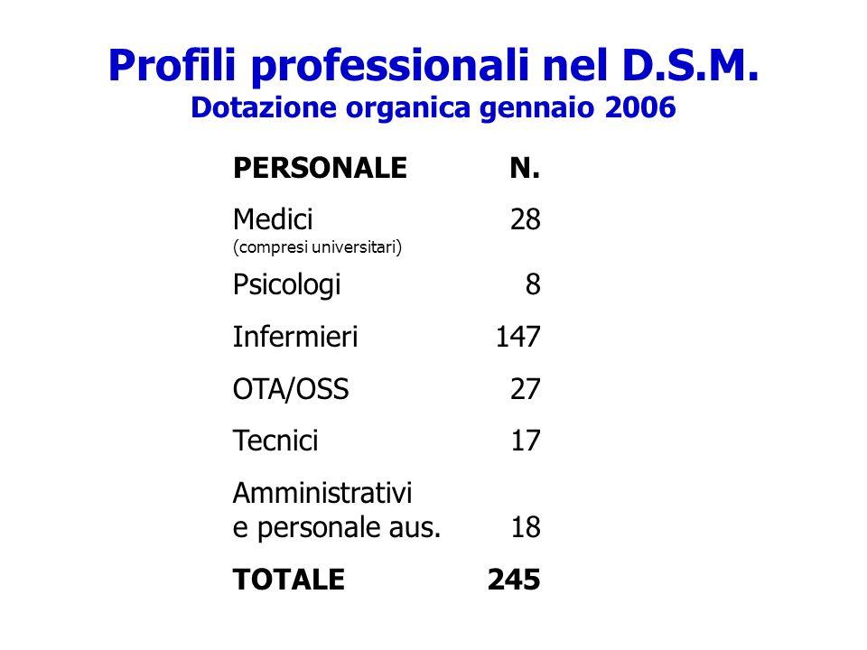 Profili professionali nel D.S.M. Dotazione organica gennaio 2006 PERSONALE Medici (compresi universitari) Psicologi Infermieri OTA/OSS Tecnici Amminis