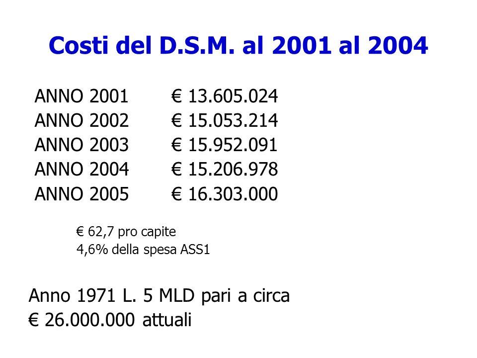 Costi del D.S.M. al 2001 al 2004 ANNO 2001 13.605.024 ANNO 2002 15.053.214 ANNO 2003 15.952.091 ANNO 2004 15.206.978 ANNO 2005 16.303.000 62,7 pro cap