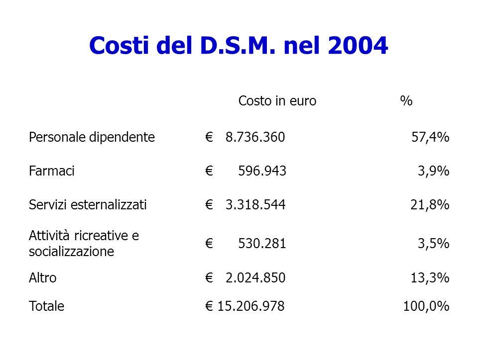 Costi del D.S.M. nel 2004 Costo in euro% Personale dipendente 8.736.36057,4% Farmaci 596.9433,9% Servizi esternalizzati 3.318.54421,8% Attività ricrea