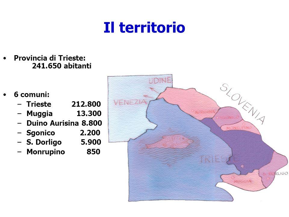 Provincia di Trieste: 241.650 abitanti 6 comuni: –Trieste 212.800 –Muggia 13.300 –Duino Aurisina 8.800 –Sgonico 2.200 –S. Dorligo 5.900 –Monrupino 850