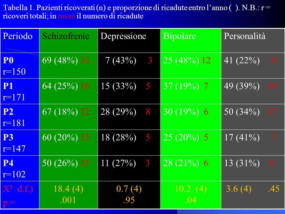 Ricoveri e Tso prima dellICCG (P0) e ricadute con riammissioni in TSO negli anni successivi (P1,P2,P3,P4) PeriodoRicoveriRicadute N (%) TsoRiammission