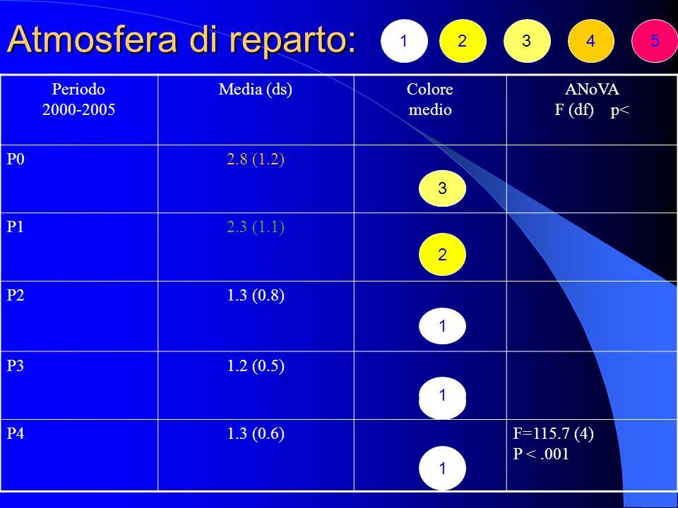 Tabella 1. Pazienti ricoverati (n) e proporzione di ricadute entro lanno ( ). N.B.: r = ricoveri totali; in rosso il numero di ricadute PeriodoSchizof