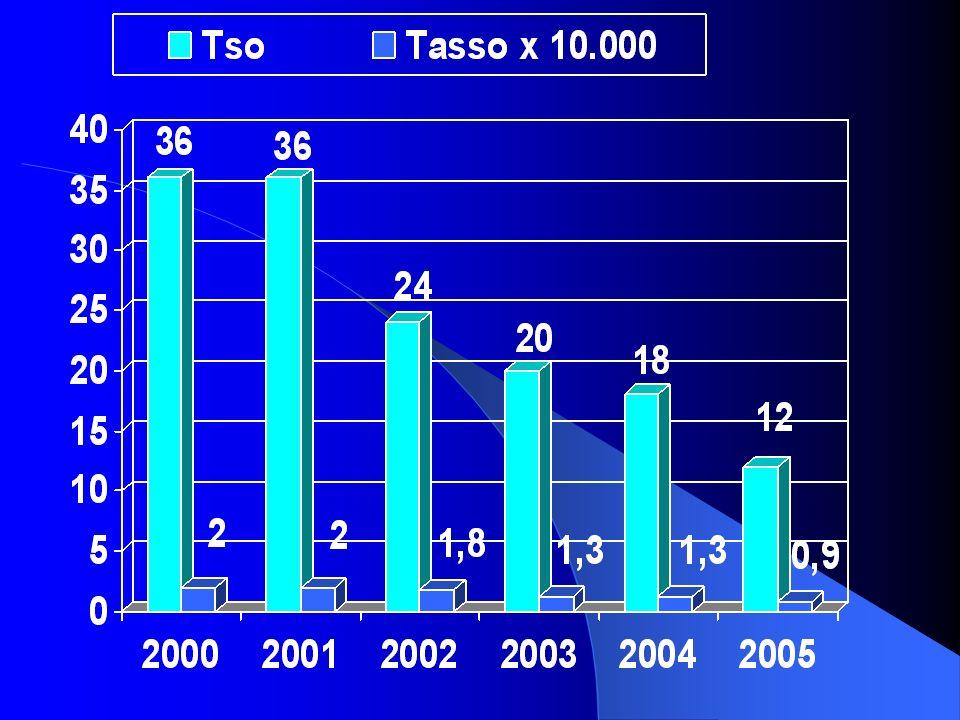 Questionario soddisfazione confronto 1° semestre 2001 - 2005 P = Periodo; 0 = lanno prima dellICCG; Media (ds) Item =1 =3 =5 P0P1P2P3P4Anova df = 4 As