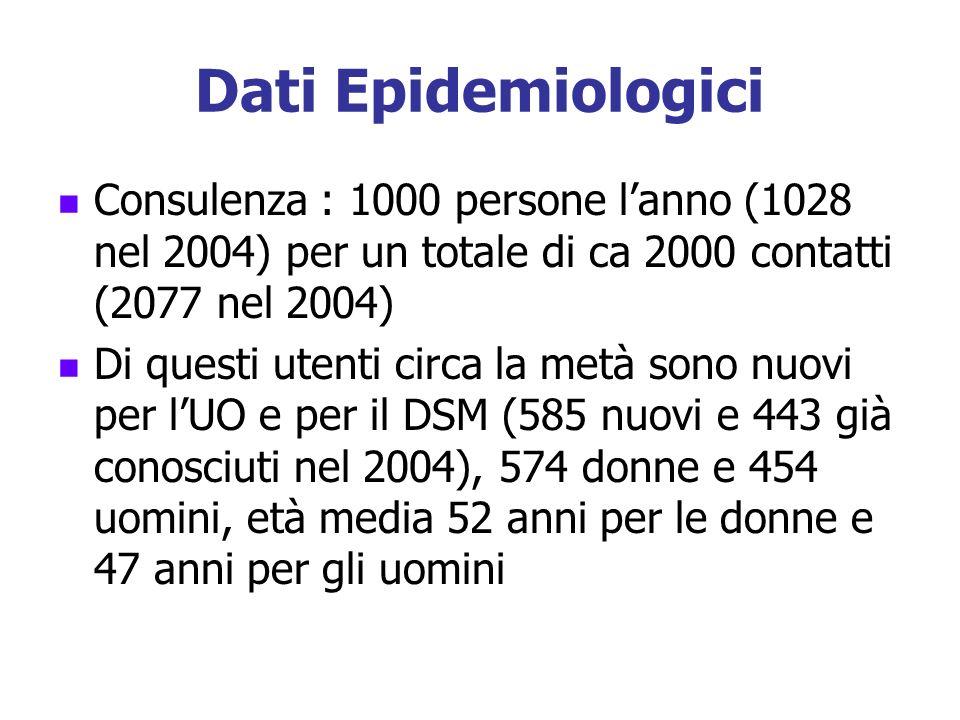 Dati Epidemiologici Consulenza : 1000 persone lanno (1028 nel 2004) per un totale di ca 2000 contatti (2077 nel 2004) Di questi utenti circa la metà s
