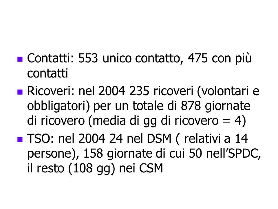Contatti: 553 unico contatto, 475 con più contatti Ricoveri: nel 2004 235 ricoveri (volontari e obbligatori) per un totale di 878 giornate di ricovero