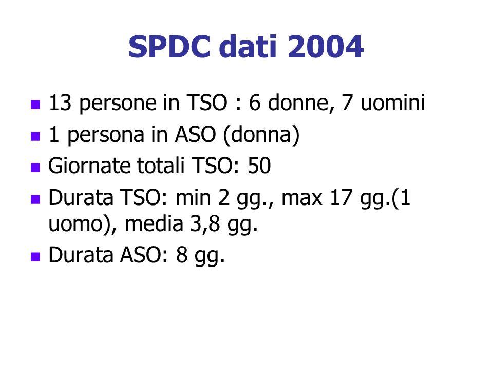 SPDC dati 2004 13 persone in TSO : 6 donne, 7 uomini 1 persona in ASO (donna) Giornate totali TSO: 50 Durata TSO: min 2 gg., max 17 gg.(1 uomo), media
