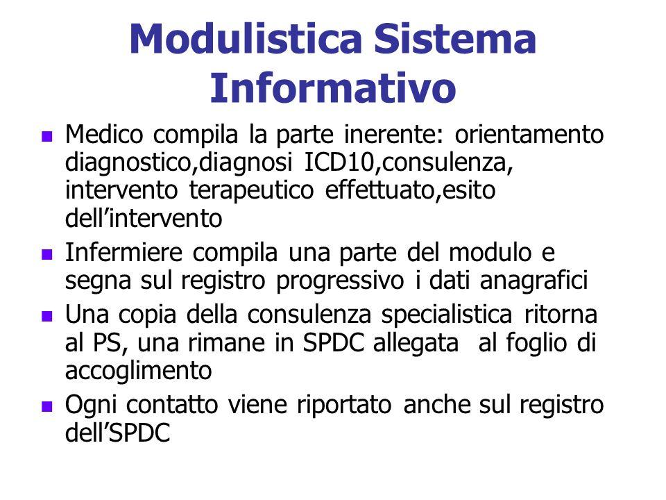 Modulistica Sistema Informativo Medico compila la parte inerente: orientamento diagnostico,diagnosi ICD10,consulenza, intervento terapeutico effettuat