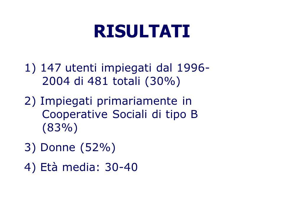 RISULTATI 1) 147 utenti impiegati dal 1996- 2004 di 481 totali (30%) 2) Impiegati primariamente in Cooperative Sociali di tipo B (83%) 3) Donne (52%)