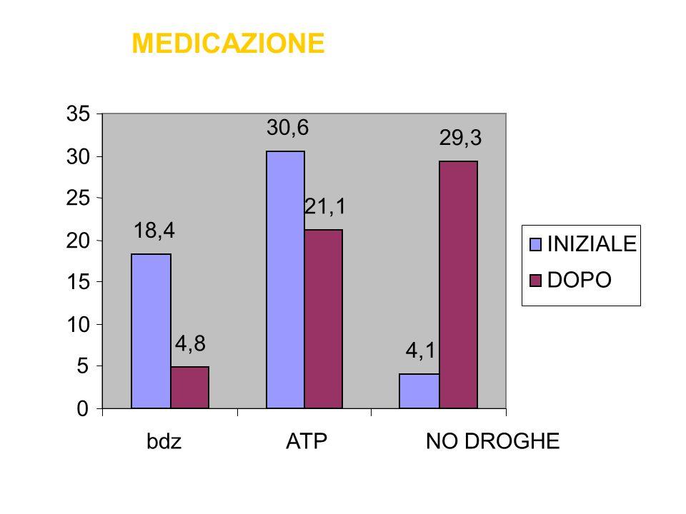 MEDICAZIONE 18,4 30,6 4,1 4,8 21,1 29,3 0 5 10 15 20 25 30 35 bdzATPNO DROGHE INIZIALE DOPO