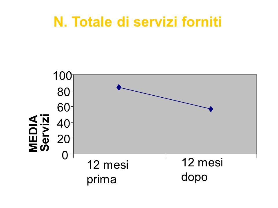N. Totale di servizi forniti 0 20 40 60 80 100 12 mesi prima 12 mesi dopo MEDIA Servizi