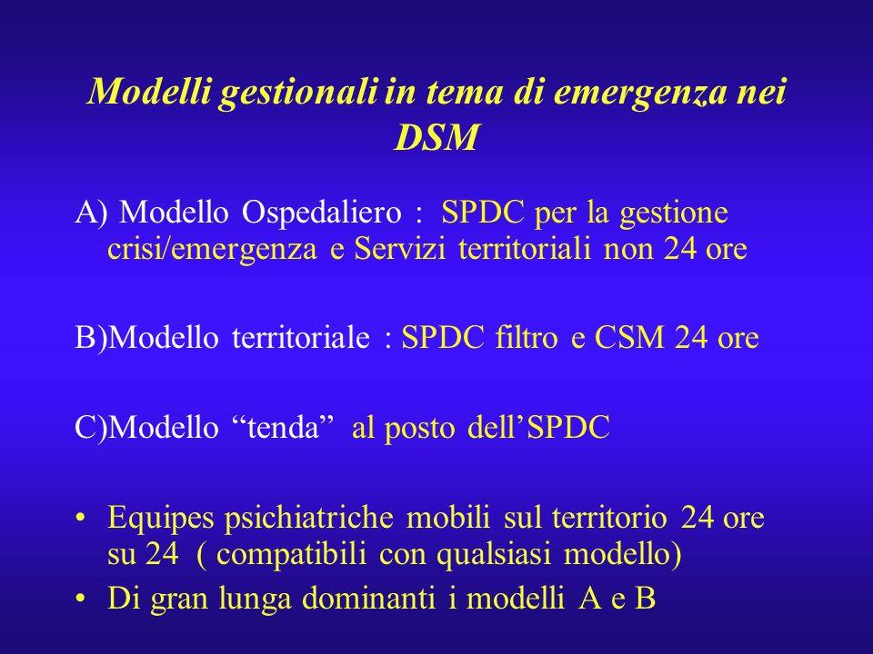Trieste : Emergenze e CSM territoriali Dalla ricerca (1987) : Focus sui casi gravi di crisi / emergenza Domanda diretta al CSM nel 74% dei casi( casi provenienti dall SPDC solo un terzo) Diagnosi (su un totale di 108 casi) di Psicosi acuta ( 31,8%), Tentati suicidi (21,3%),Stati confusionali di natura psicorganica (12,9%), Stati di eccitamento maniacale ( 10,1%), Disturbi del comportamento ( 9,2%), Disturbi depressivi gravi (7,4%), Stati di angoscia grave non psicotica ( 7,4%)